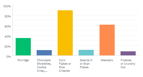 Bar Chart for Breakfast Cereals