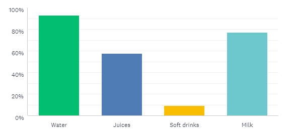 Bar Chart Results 2019