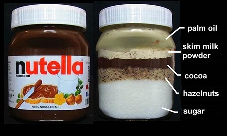 Nutella Diagram